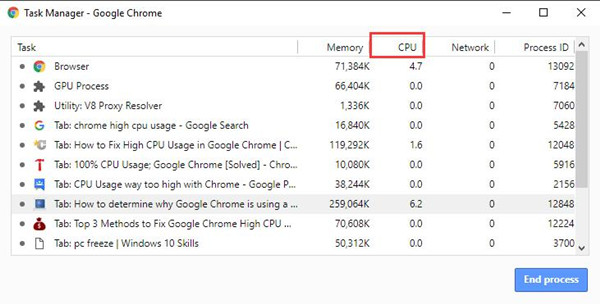 cpu usage in google chrome task manager