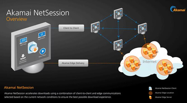 akamai netsessioin interface